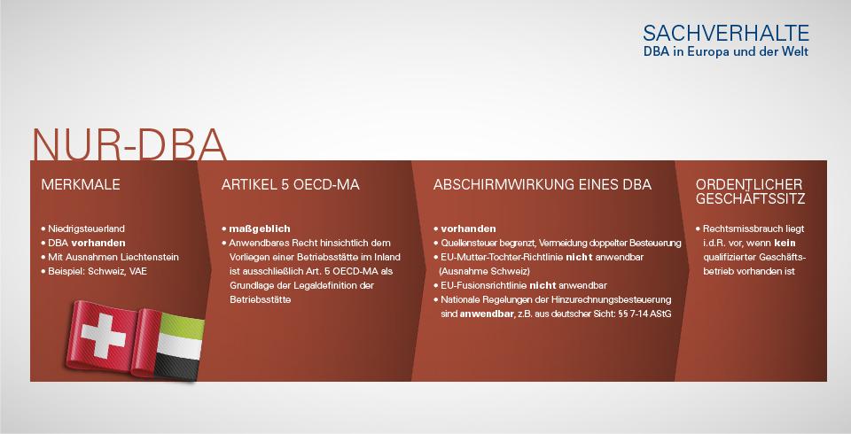 Tax Saving Corporation - Besteuerung von Unternehmen bei Nur-DBA-Sachverhalt